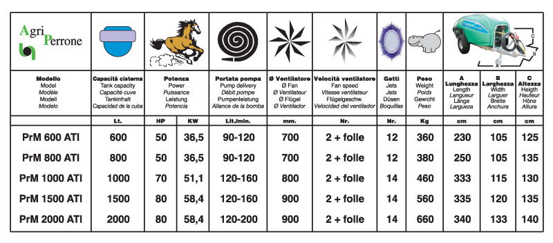 Agri Perrone - InverterModelli